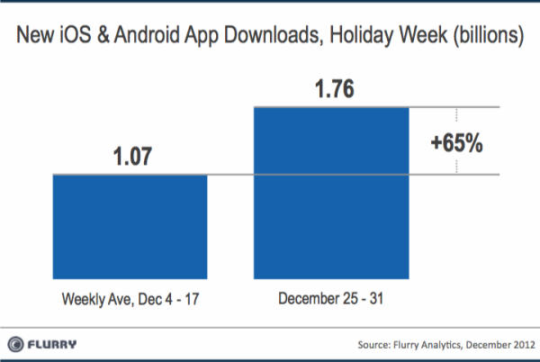 christmas-ios-android-app-downloads-flurry-1
