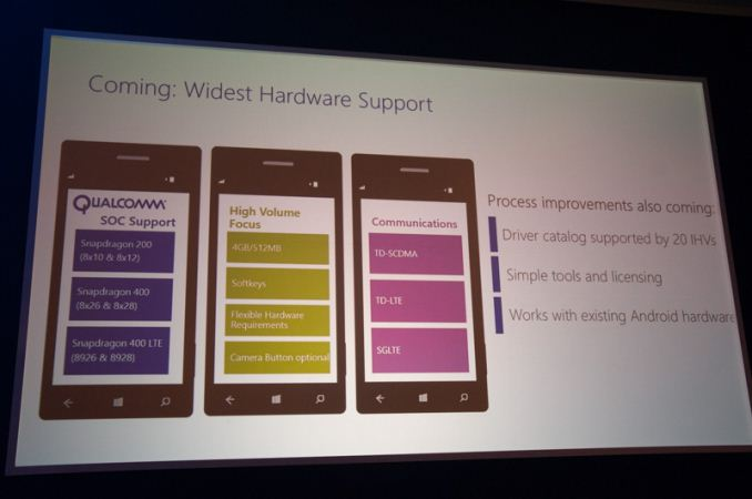 WP HW support