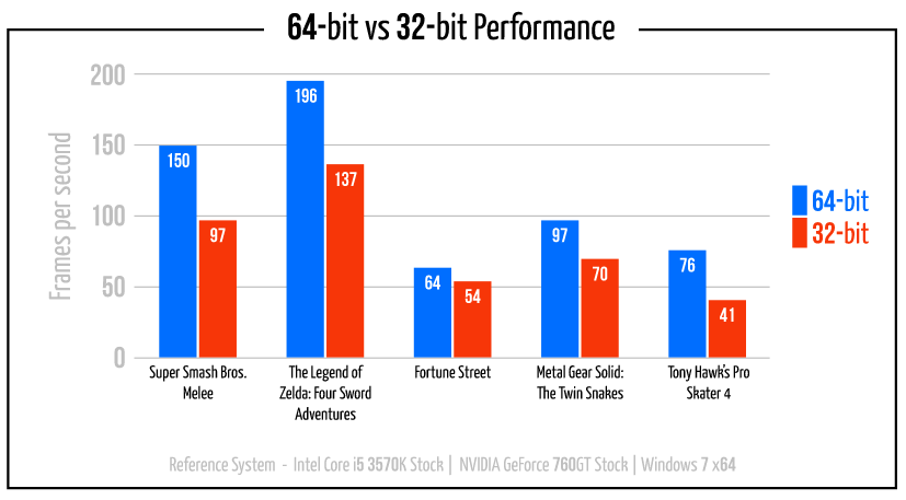 64bitvs32bit_game_benchmark