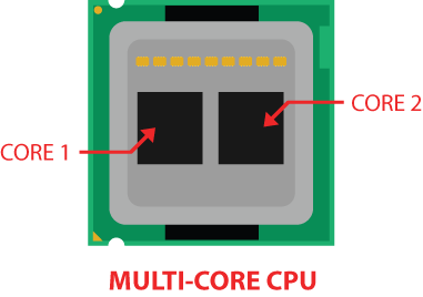 multi-core_cpu